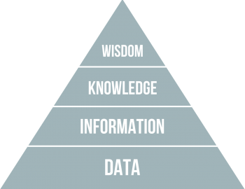 DIKW_pyramid