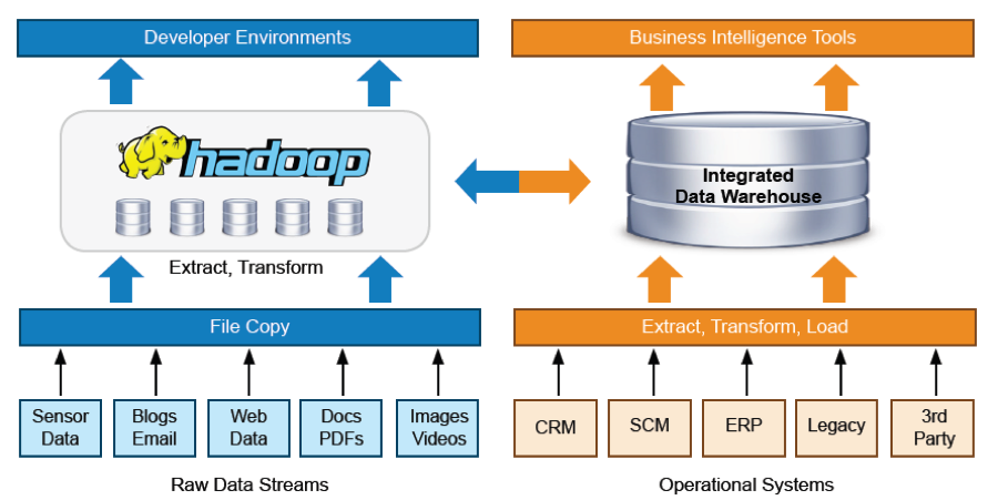 Integração de novos tipos de dados